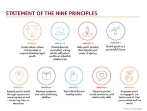 Statement of the 9 Principles
